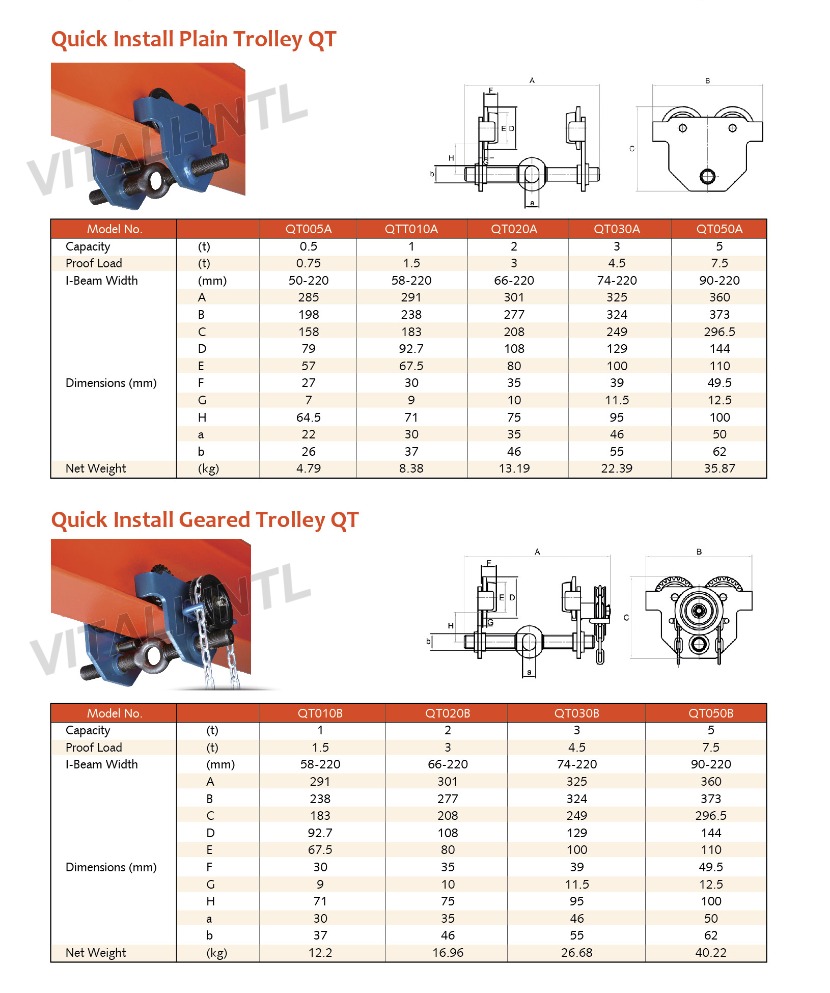 VITALI-INTL Plain Trolley VP-II Type & Geared Trolley VG-III Type Specifications