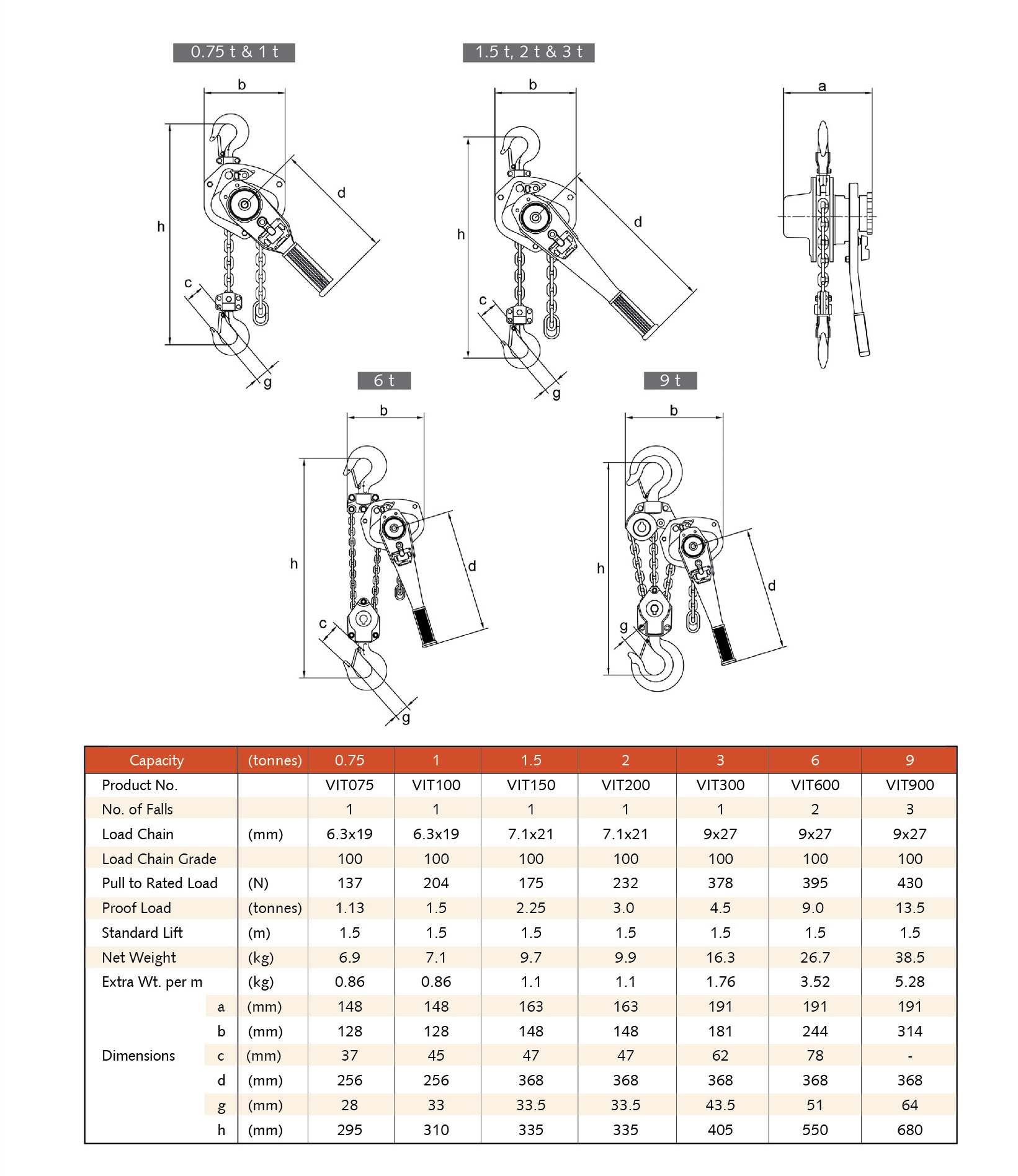 VITALI-INTL Lever Hoist VIT-II Specifications